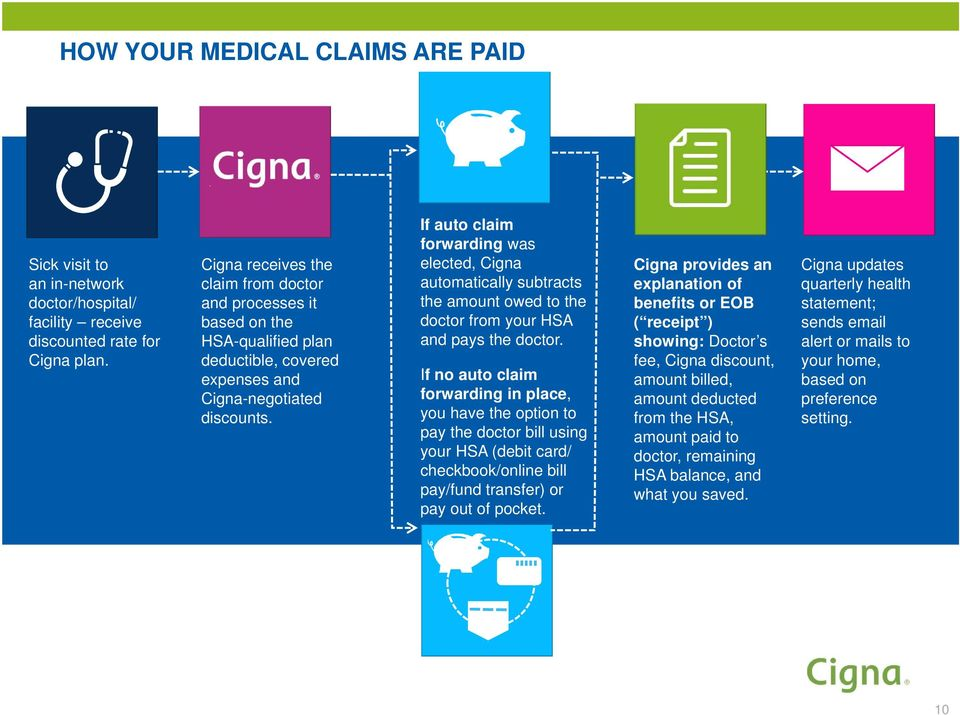 If auto claim forwarding was elected, Cigna automatically subtracts the amount owed to the doctor from your HSA and pays the doctor.