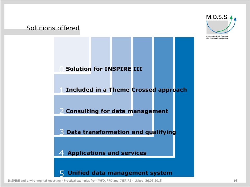 Applications and services Unified data management system INSPIRE and