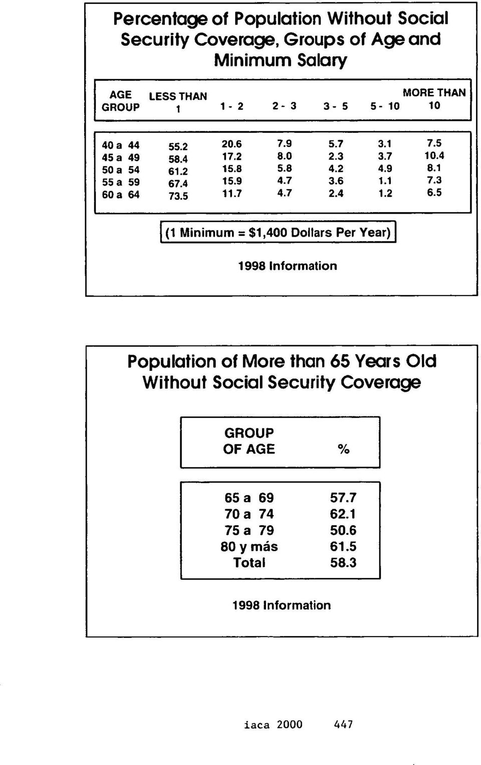 Per Year) I 1998 lnformation Population of More than 65 Years Old Without Social Security