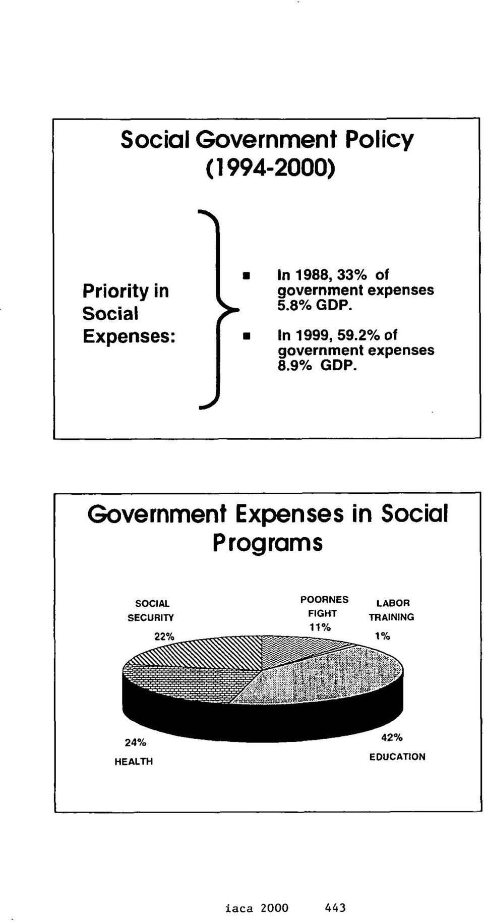 2% of government expenses 8.9% GDP.