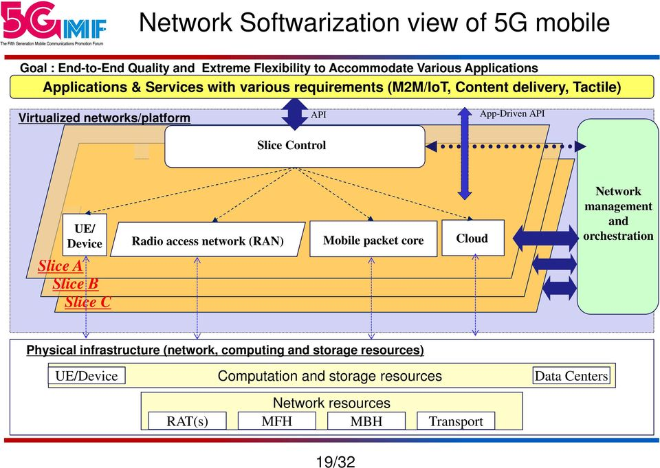 Device Radio access network (RAN) Mobile packet core Cloud Network management and orchestration Slice A Slice B Slice C Physical infrastructure