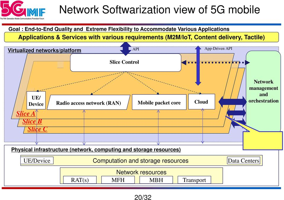 Device Slice A Slice B Slice C Radio access network (RAN) Mobile packet core Physical infrastructure (network, computing and storage resources)