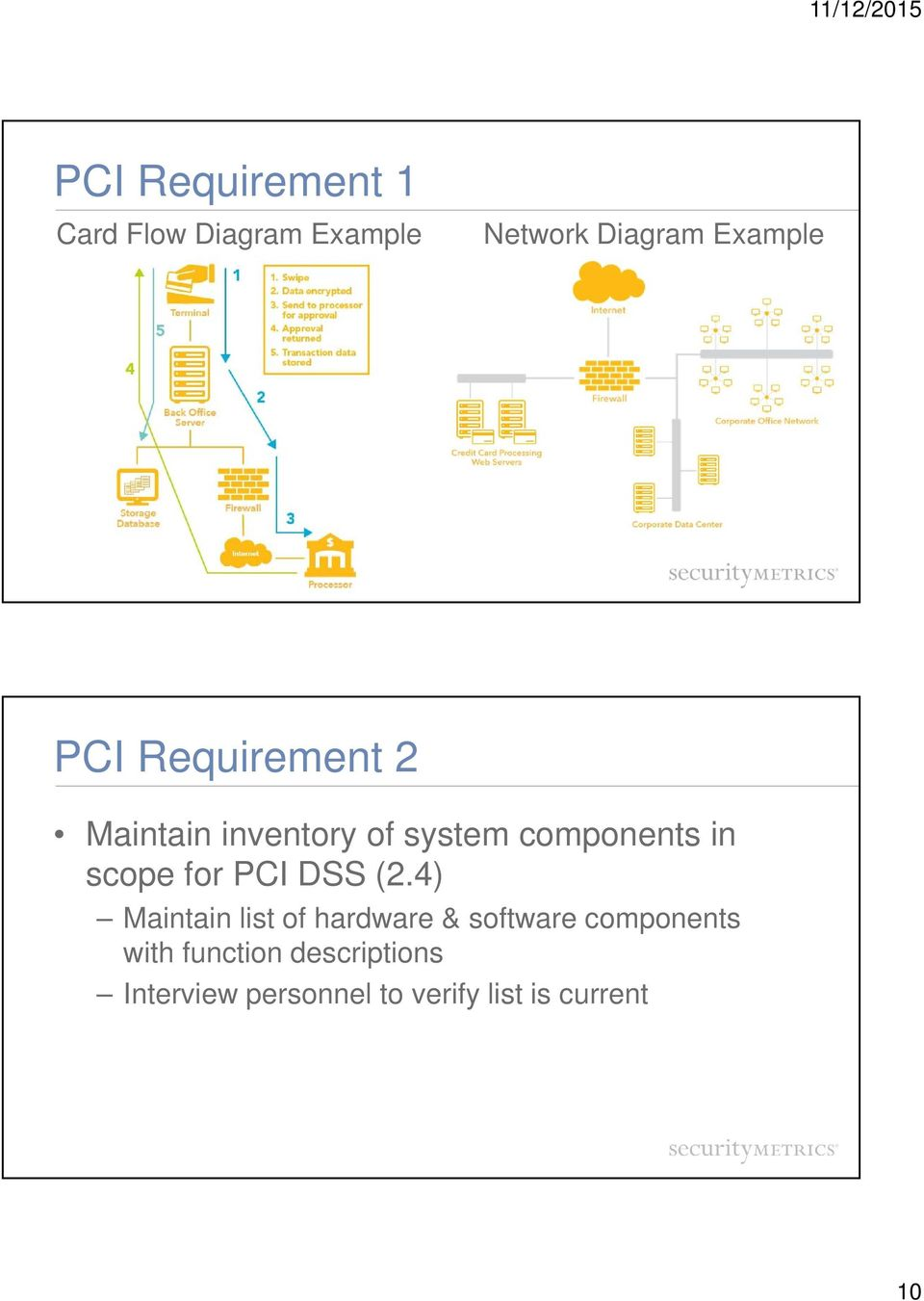 for PCI DSS (2.