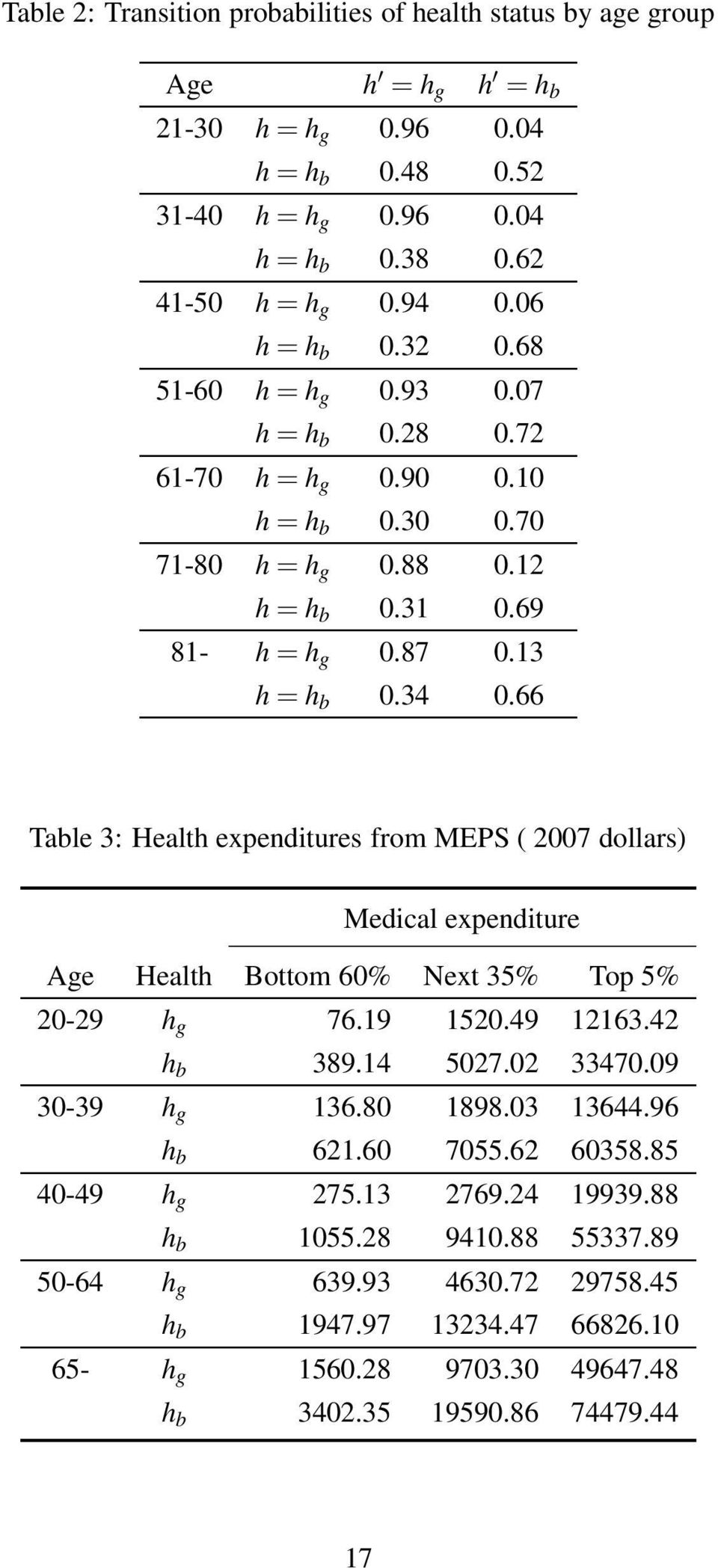 66 Table 3: Health expenditures from MEPS ( 2007 dollars) Medical expenditure Age Health Bottom 60% Next 35% Top 5% 20-29 h g 76.19 1520.49 12163.42 h b 389.14 5027.02 33470.09 30-39 h g 136.