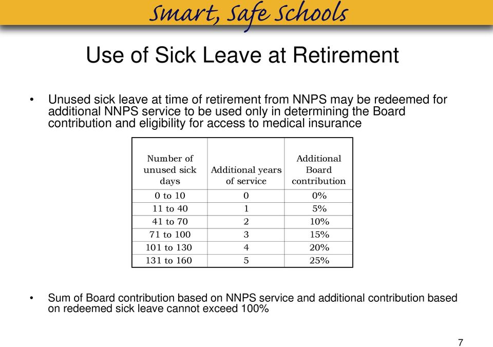 sick days Additional years of service Additional Board contribution 0 to 10 0 0% 11 to 40 1 5% 41 to 70 2 10% 71 to 100 3 15% 101 to 130 4 20%