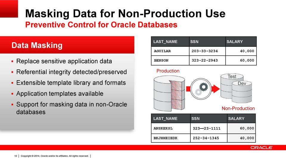 Support for masking data in non-oracle databases LAST_NAME SSN SALARY AGUILAR 203-33-3234 40,000 BENSON 323-22-2943