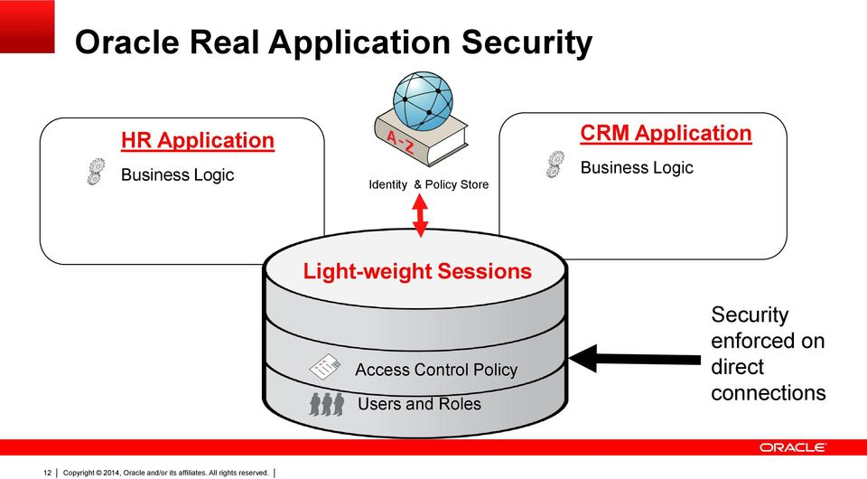 Business Logic Light-weight Sessions Access Control Policy Users and