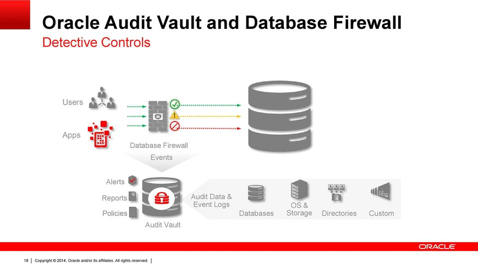 Events Alerts Reports Policies Audit Vault Audit