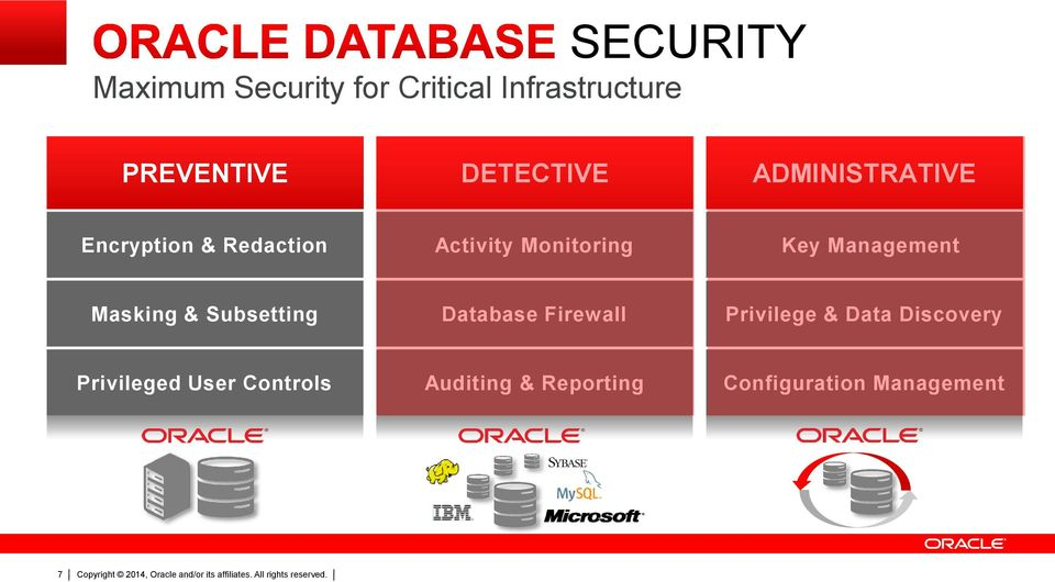 Management Masking & Subsetting Database Firewall Privilege & Data