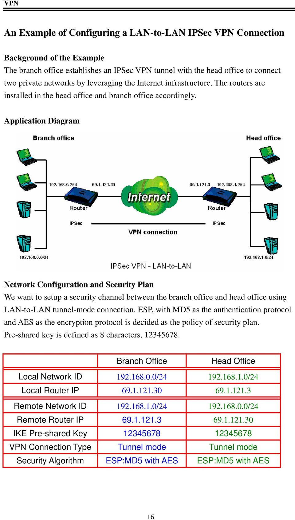 Application Diagram Network Configuration and Security Plan We want to setup a security channel between the branch office and head office using LAN-to-LAN tunnel-mode connection.