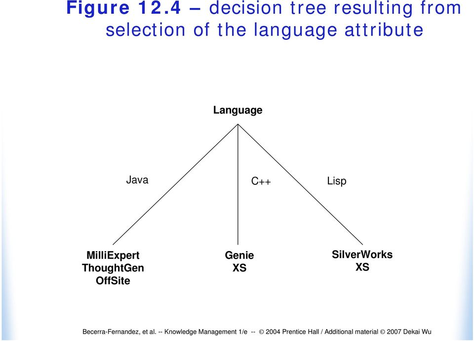 selection of the language attribute