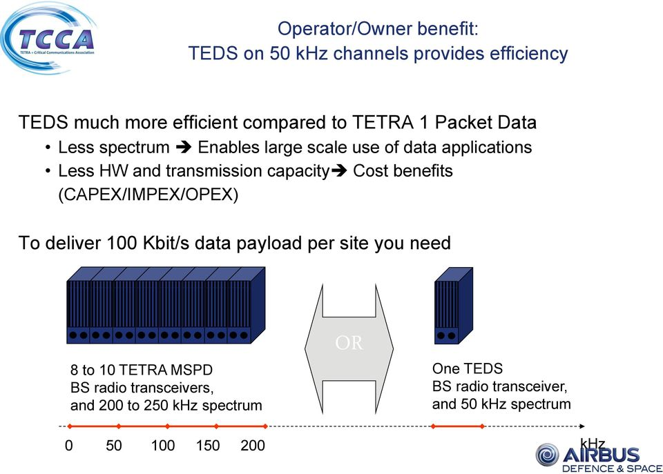 benefits (CAPEX/IMPEX/OPEX) To deliver 100 Kbit/s data payload per site you need 8 to 10 TETRA MSPD BS radio