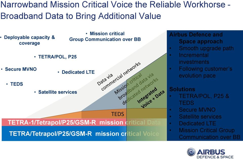 critical Data TETRA/Tetrapol/P25/GSM-R mission critical Voice Airbus Defence and Space approach Smooth upgrade path Incremental investments