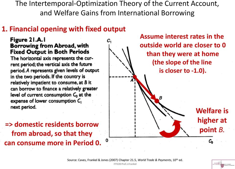 Financial opening with fixed output Assume interest rates in the outside world are closer to 0 than they were at home (the slope of the line is