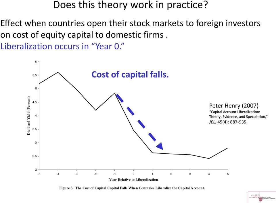 of equity capital to domestic firms. Liberalization occurs in Year 0.