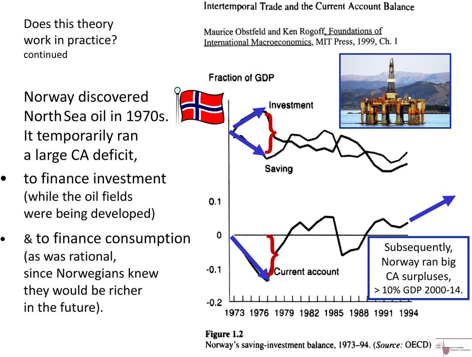 being developed) & to finance consumption (as was rational, since Norwegians knew they