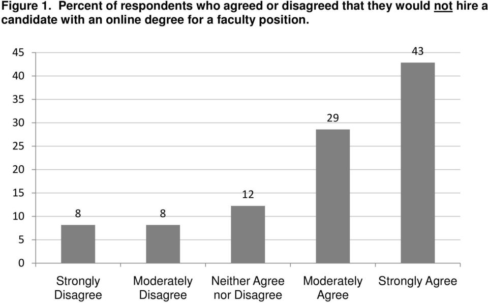 hire a candidate with an online degree for a faculty position.