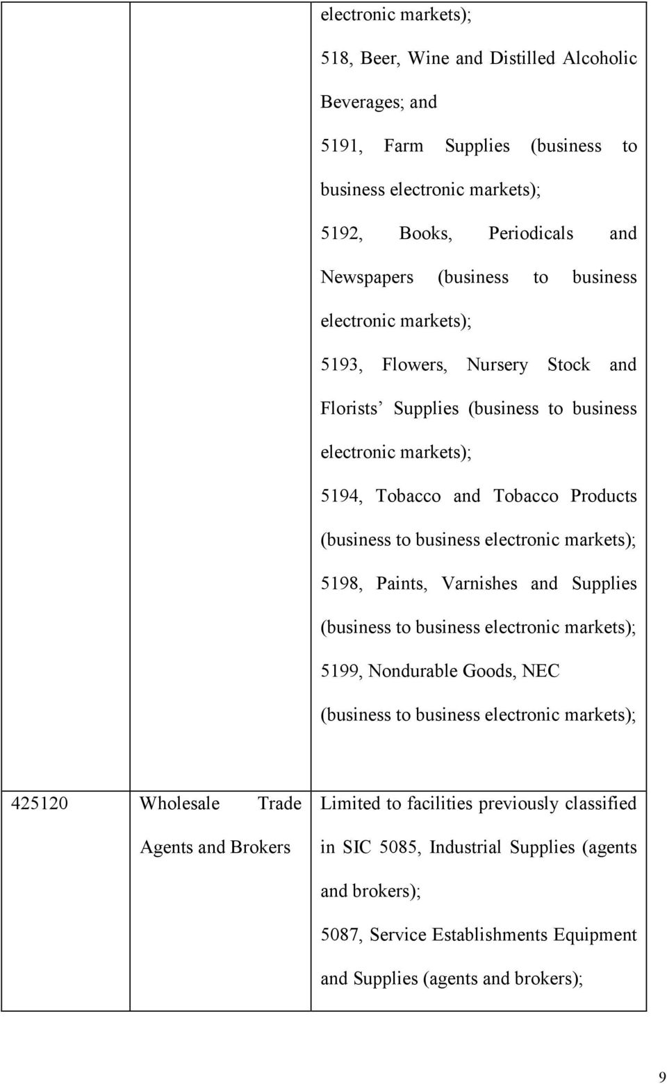 (business to business electronic markets); 5198, Paints, Varnishes Supplies (business to business electronic markets); 5199, Nondurable Goods, NEC (business to business