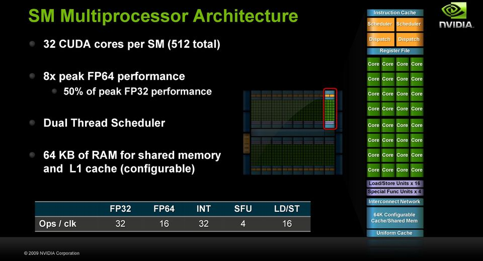 64 KB of RAM for shared memory and L1 cache (configurable) Load/Store Units x 16 Special Func Units x 4