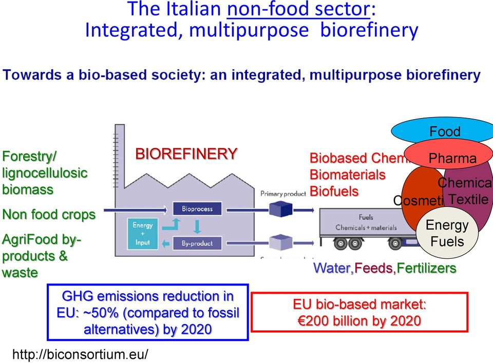 fossil alternatives) by 2020 http://biconsortium.
