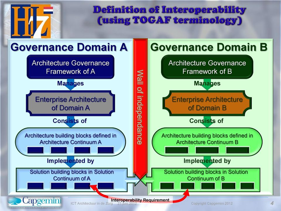 Architecture of Domain B Consists of Architecture building blocks defined in Architecture Continuum B Implemented by Solution