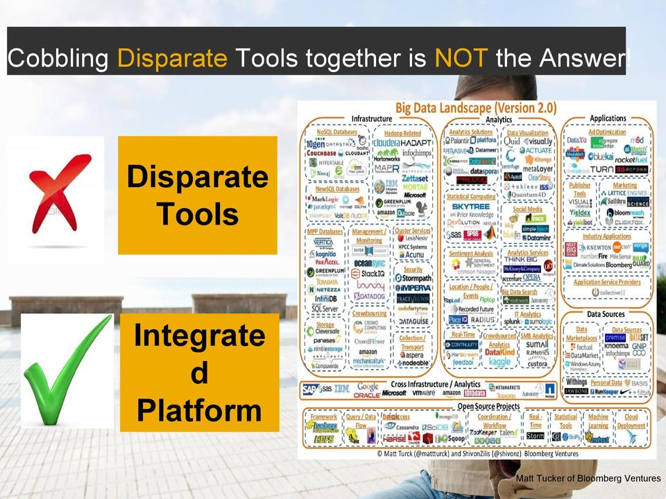 Disparate Tools Integrate d Platform Matt