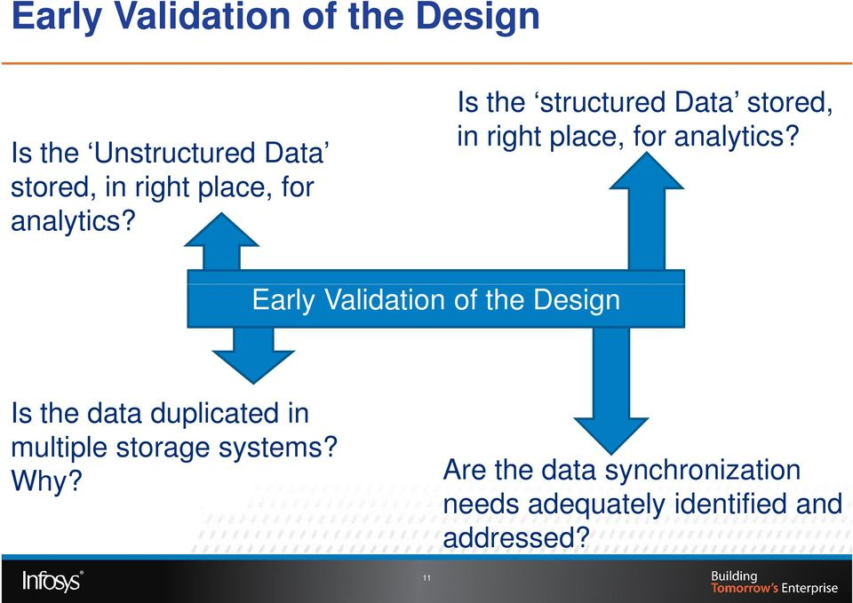 Early Validation of the Design Is the data duplicated in multiple storage