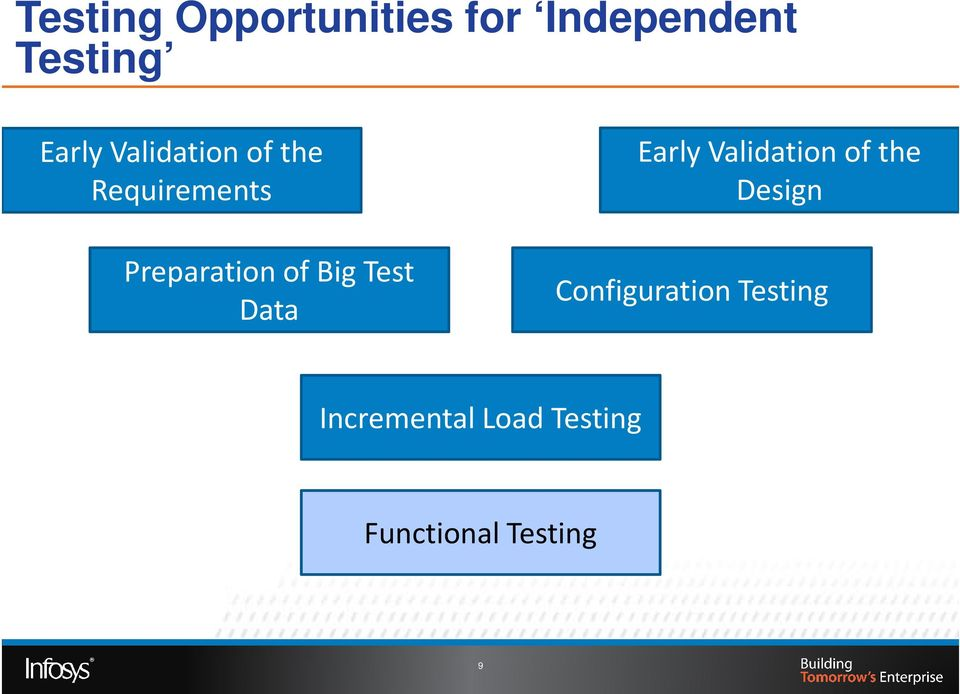 Test Data Early Validation of the Design
