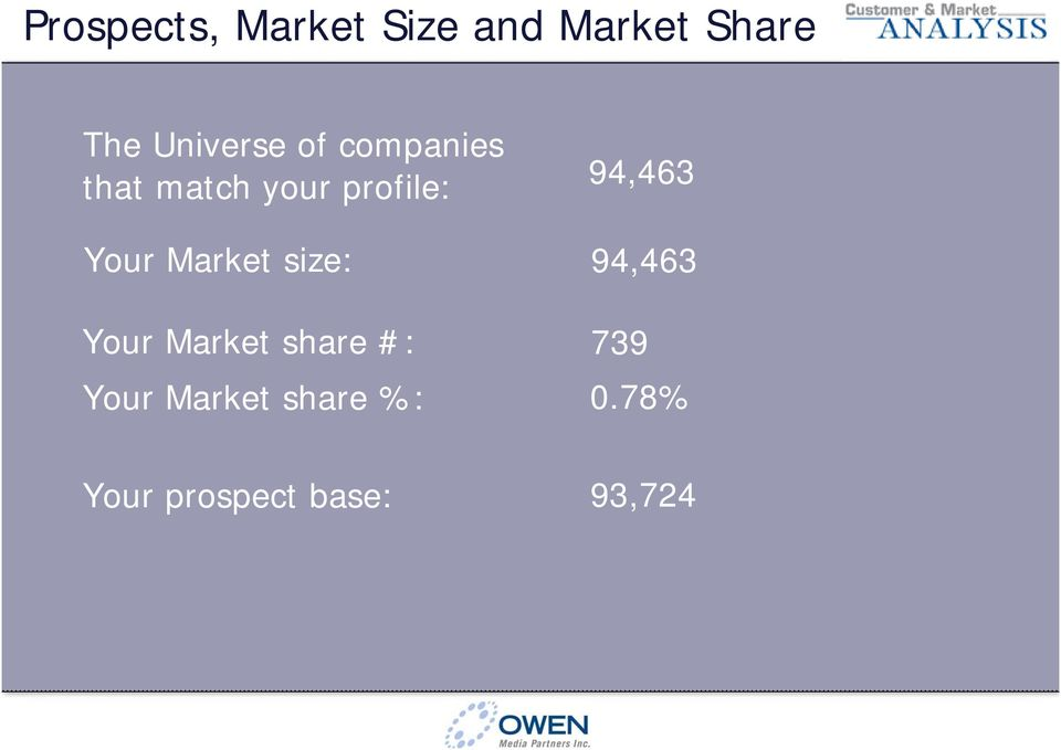 94,463 Your Market size: 94,463 Your Market share