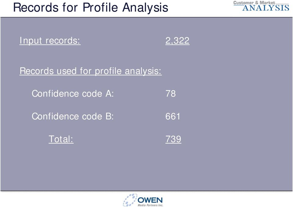 profile analysis: Confidence code
