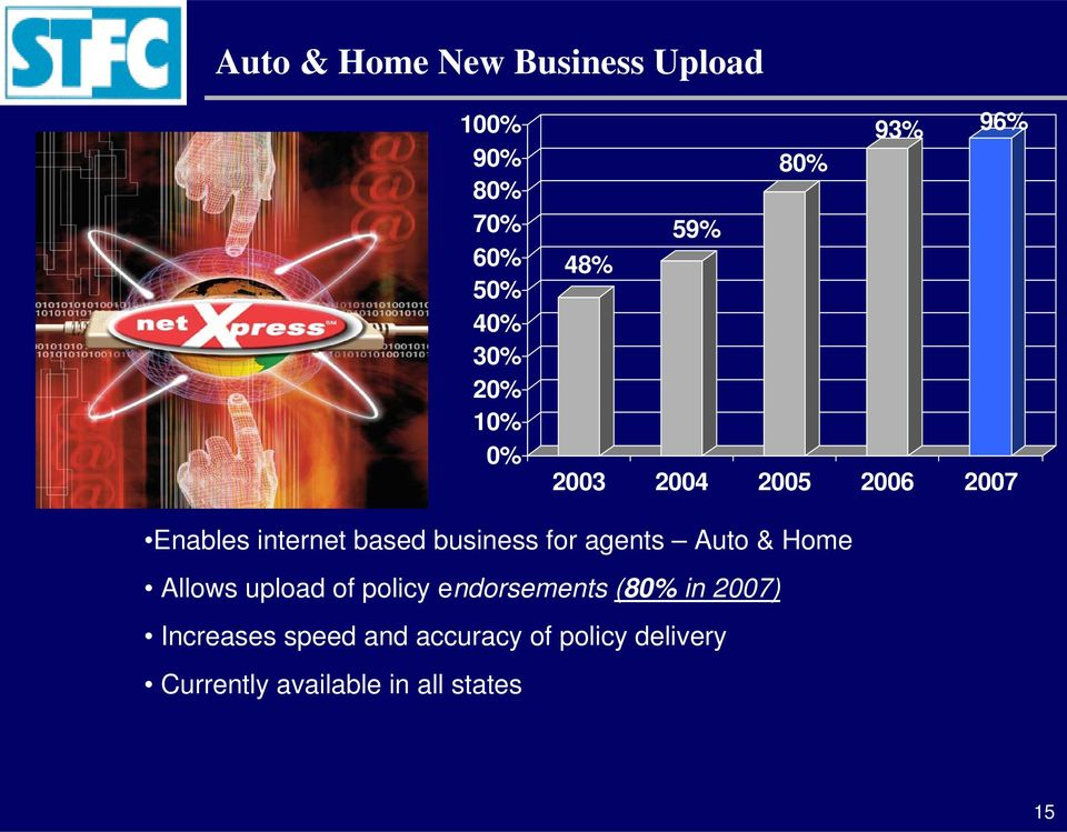 for agents Auto & Home Allows upload of policy endorsements (80% in 2007)