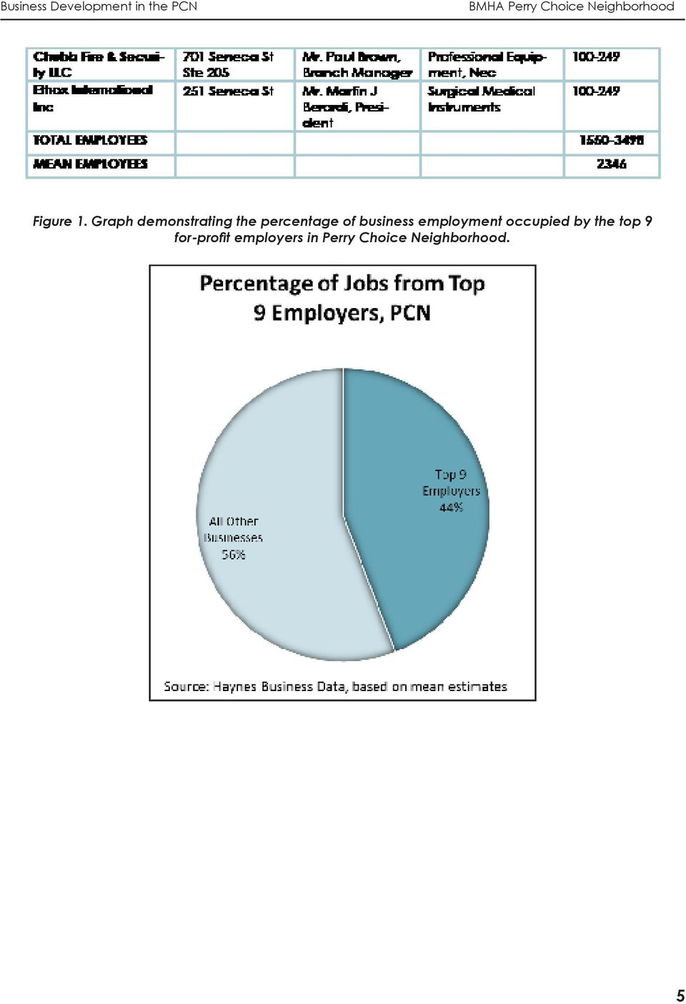 of business employment occupied by