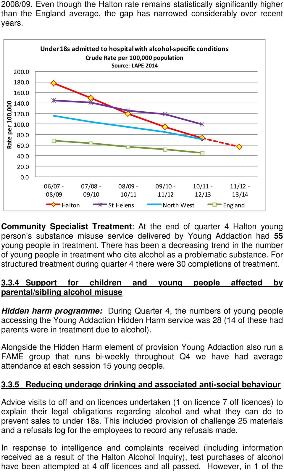 0 Under 18s admitted to hospital with alcohol-specific conditions Crude Rate per 100,000 population Source: LAPE 2014 06/07-08/09 07/08-09/10 08/09-10/11 09/10-11/12 10/11-12/13 11/12-13/14 Halton St