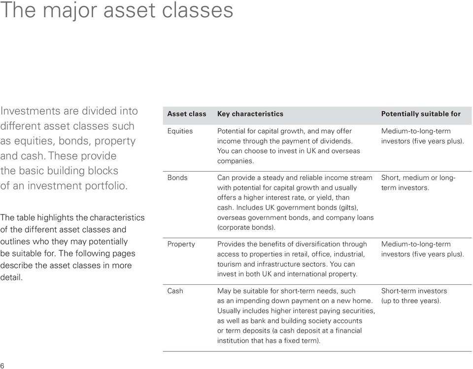Asset class Key characteristics Potentially suitable for Equities Bonds Property Cash Potential for capital growth, and may offer income through the payment of dividends.