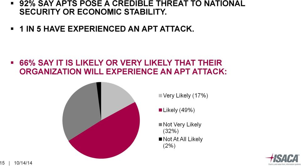 1 IN 5 HAVE EXPERIENCED AN APT ATTACK.
