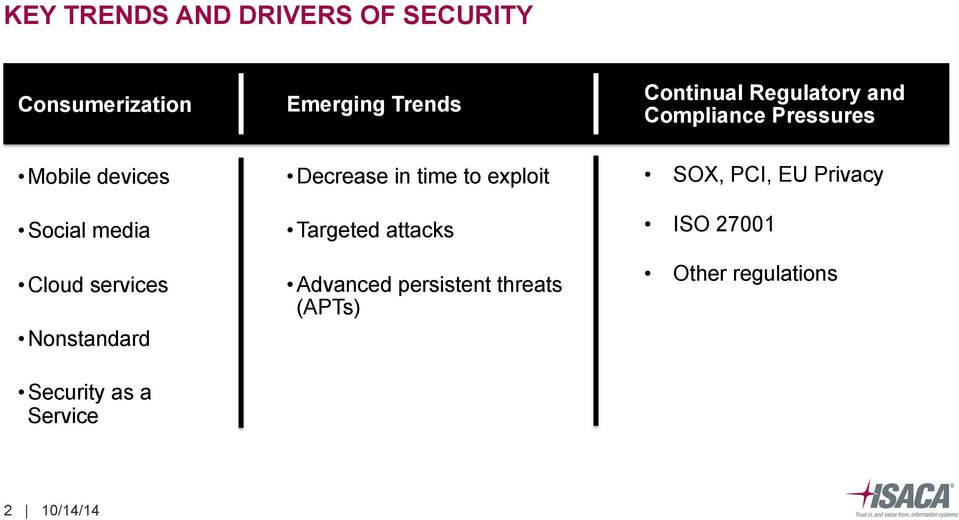 Nonstandard Security as a Service Decrease in time to exploit Targeted attacks