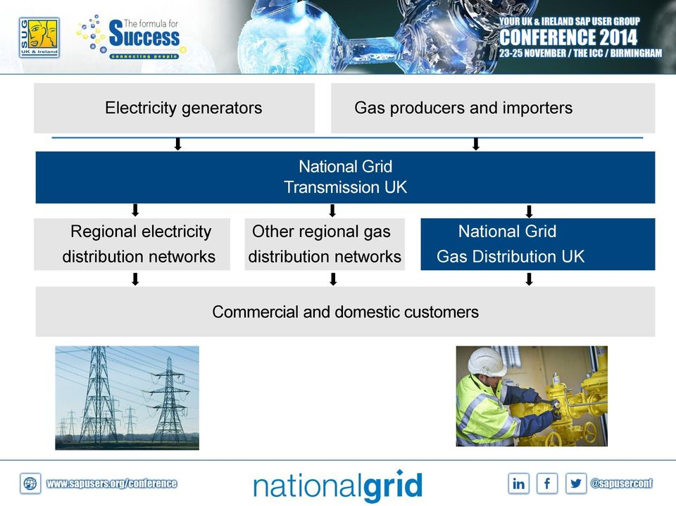regional gas National Grid distribution networks