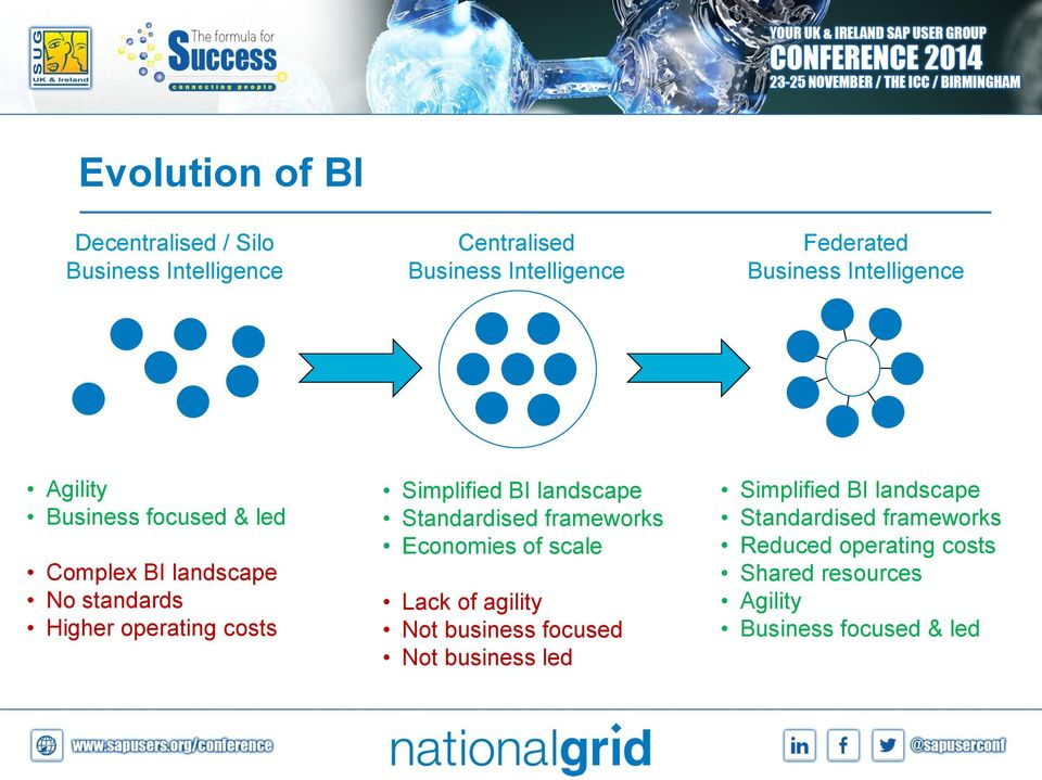 BI landscape Standardised frameworks Economies of scale Lack of agility Not business focused Not business led