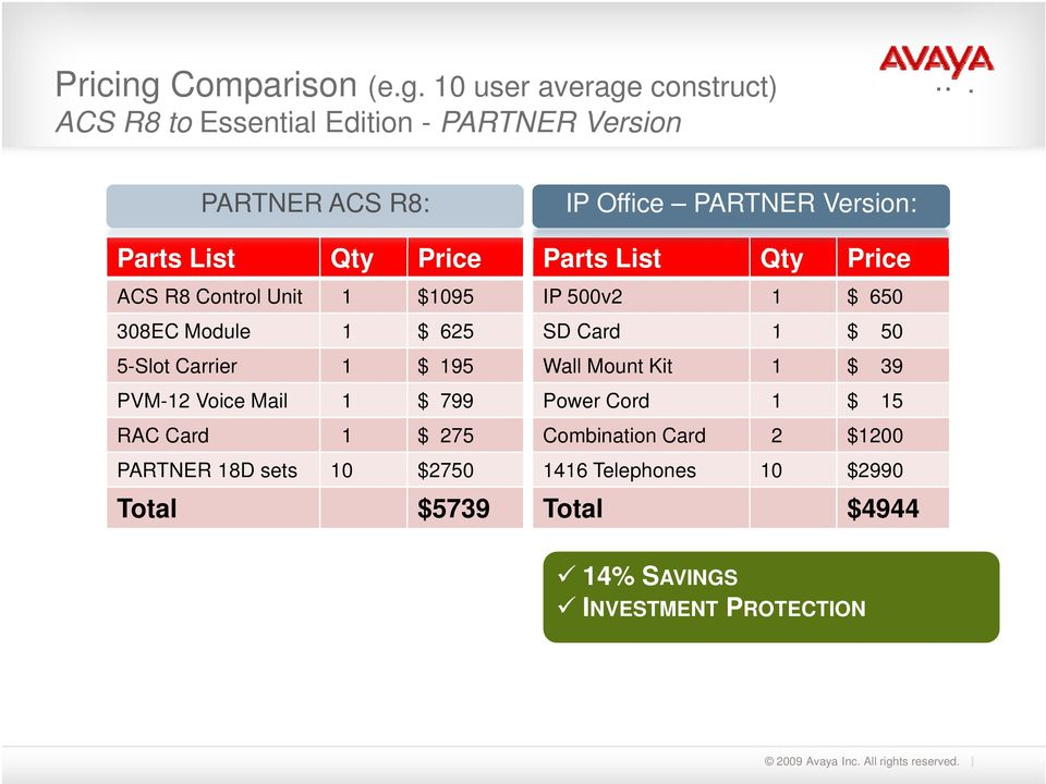 10 user average construct) ACS R8 to Essential Edition - PARTNER Version PARTNER ACS R8: Parts List Qty Price ACS R8 Control
