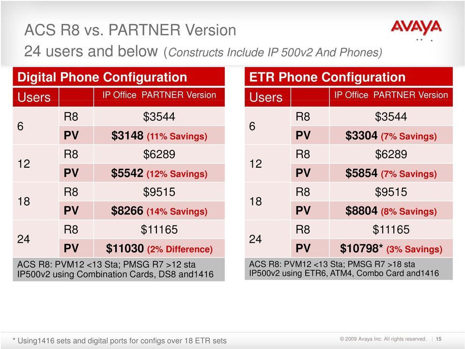 R8 $6289 PV $5542 (12% Savings) R8 $9515 PV $8266 (14% Savings) R8 $11165 PV $11030 (2% Difference) ACS R8: PVM12 <13 Sta; PMSG R7 >12 sta IP500v2 using Combination Cards, DS8