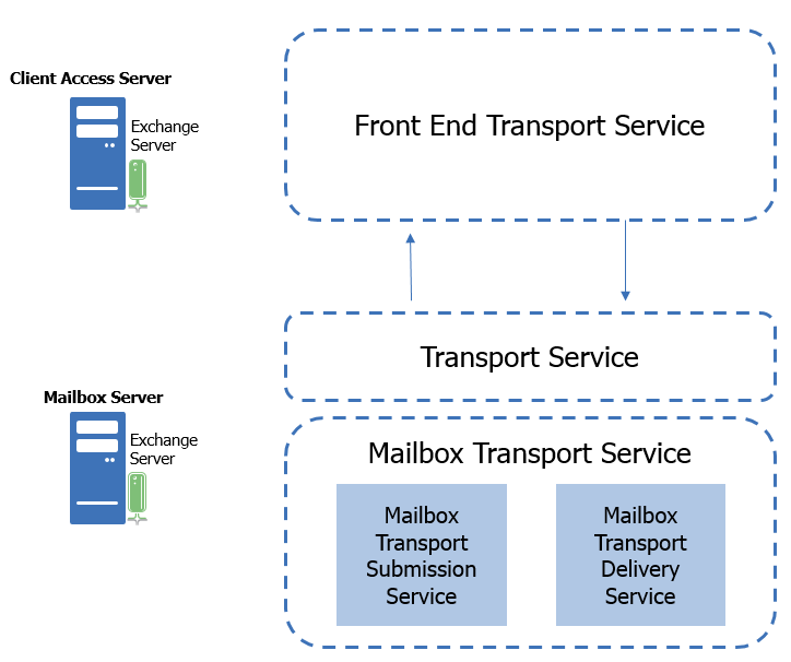 receives, through RPC, messages from the local mailbox database and passes it to the Transport service.