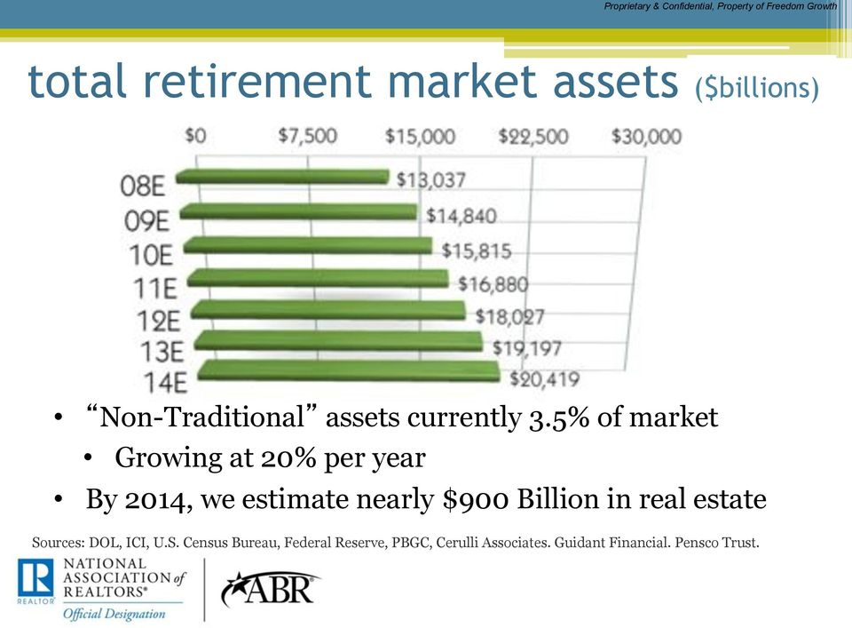 5% of market Growing at 20% per year By 2014, we estimate nearly $900 Billion in