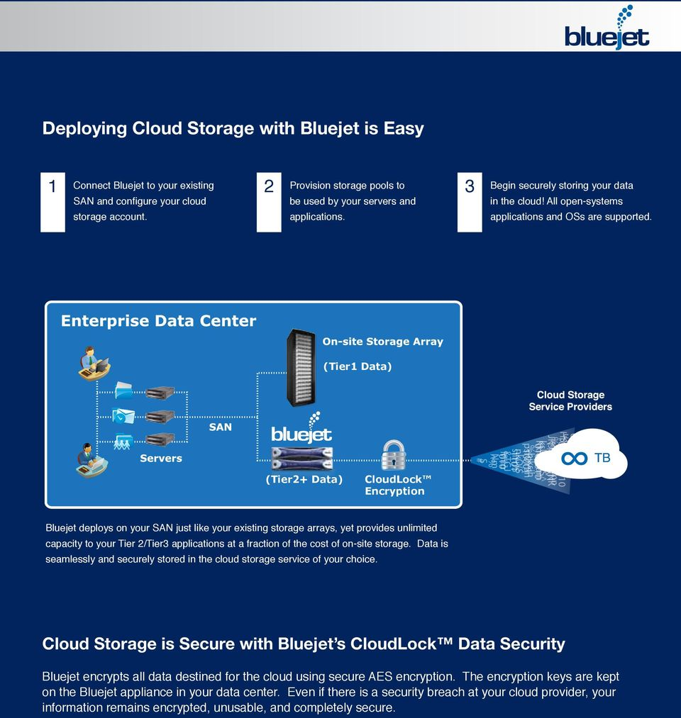 (Tier1 Data) (Tier2+ Data) CloudLock Encryption Bluejet deploys on your SAN just like your existing storage arrays, yet provides unlimited capacity to your Tier 2/Tier3 applications at a fraction of