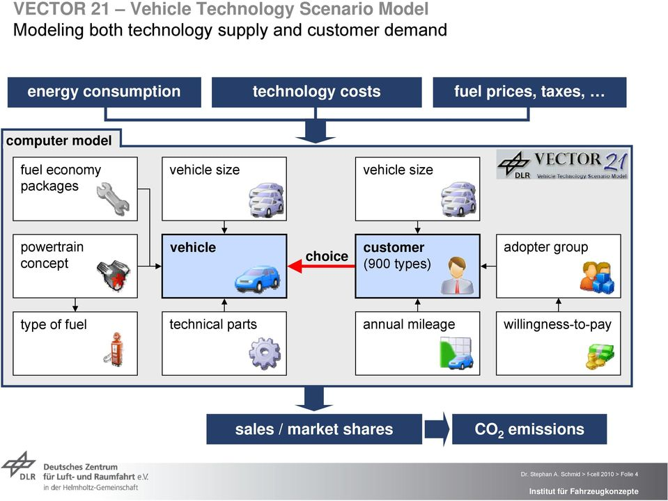size powertrain concept vehicle choice customer (900 types) adopter group type of fuel technical parts