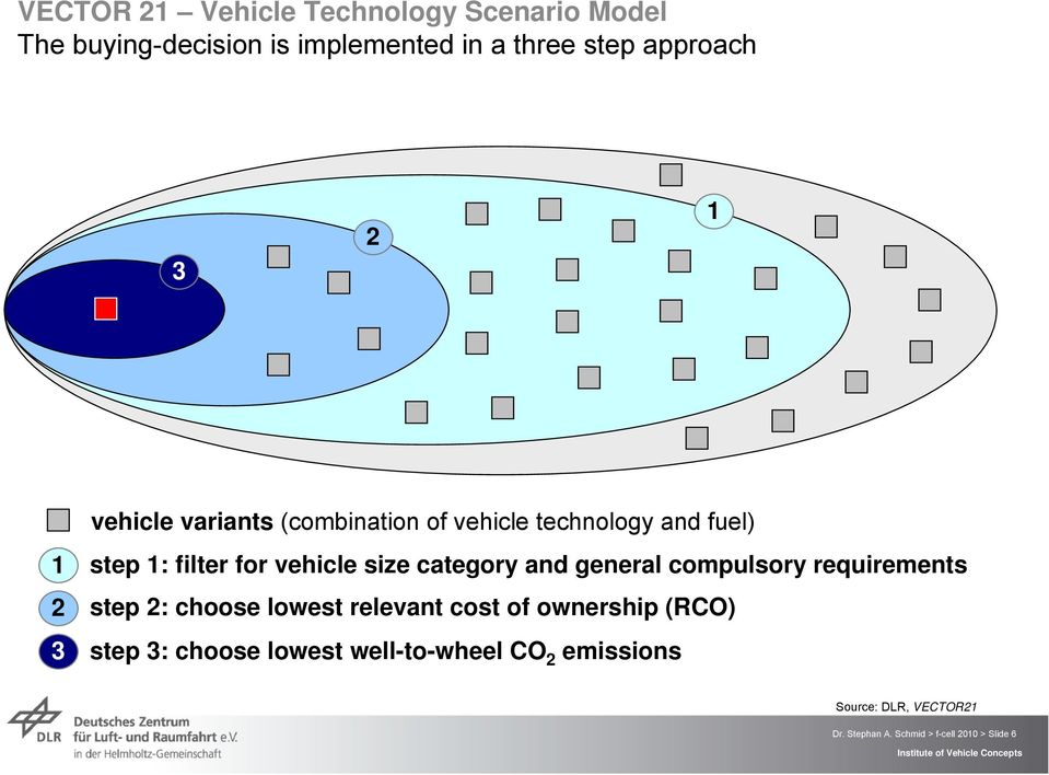general compulsory requirements step 2: choose lowest relevant cost of ownership (RCO) step 3: choose lowest
