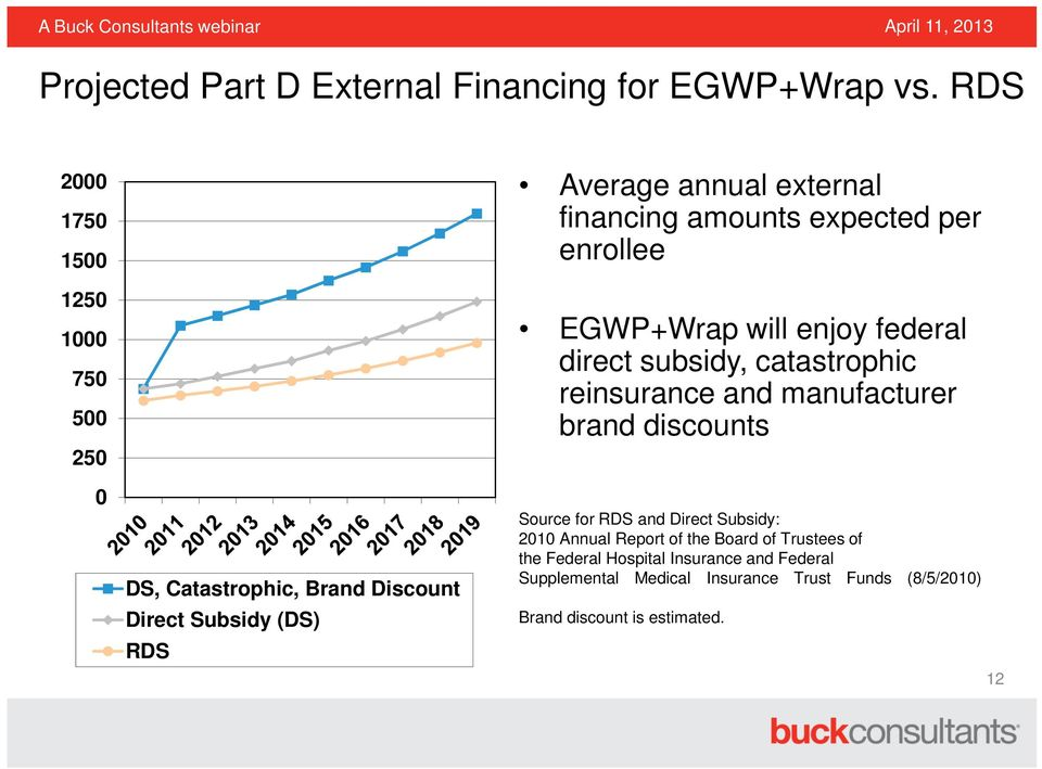 financing amounts expected per enrollee EGWP+Wrap will enjoy federal direct subsidy, catastrophic reinsurance and manufacturer brand
