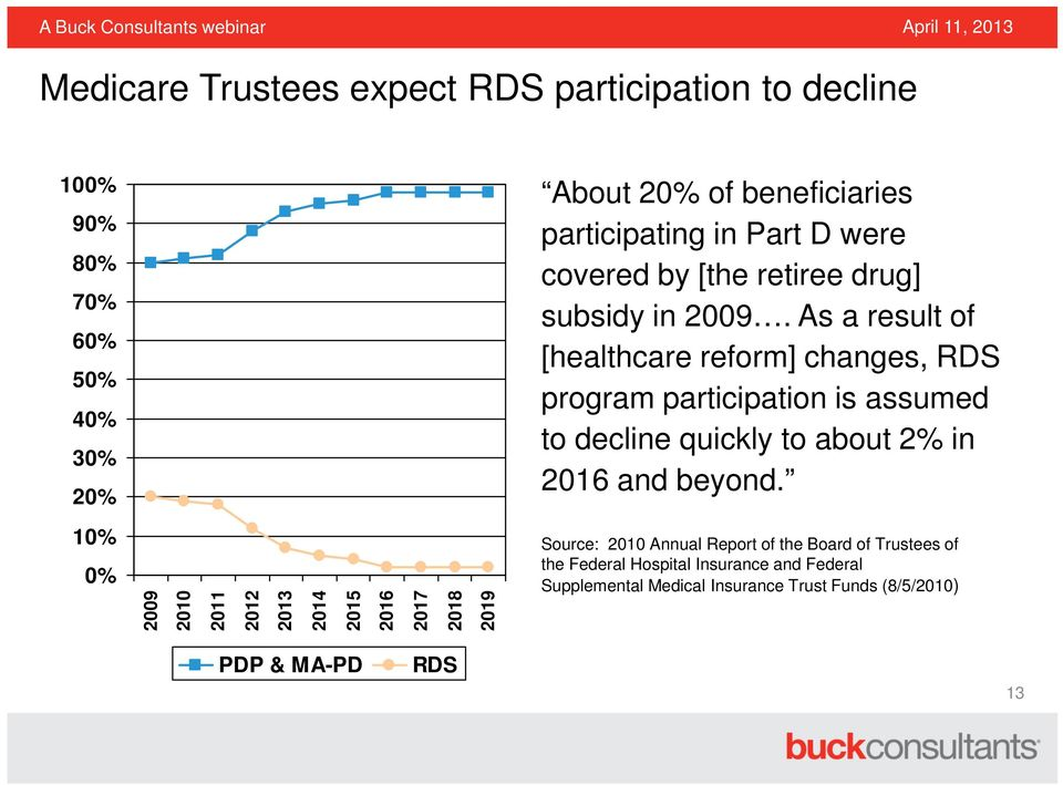 As a result of [healthcare reform] changes, RDS program participation is assumed to decline quickly to about 2% in 2016 and beyond.