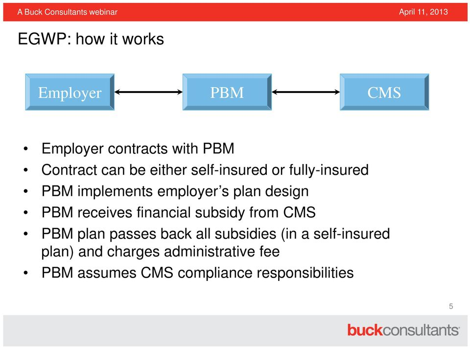 receives financial subsidy from CMS PBM plan passes back all subsidies (in a