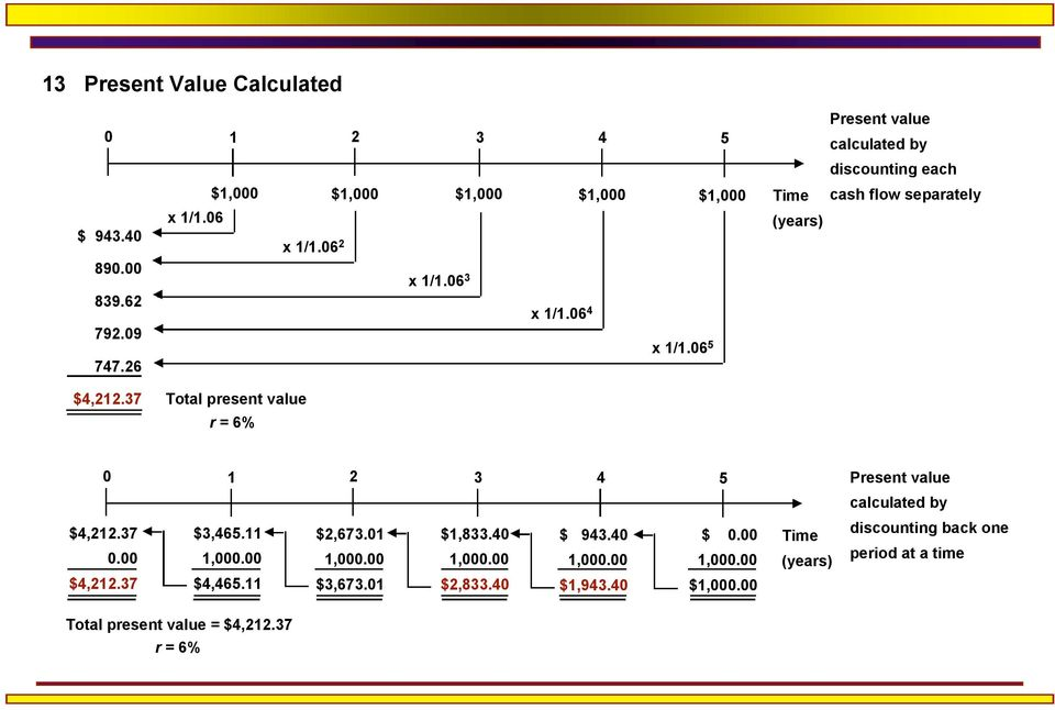 37 Total present value r = 6% 0 1 2 3 4 5 $4,212.37 0.00 $4,212.37 $3,465.11 1,000.00 $4,465.11 $2,673.01 1,000.00 $3,673.01 $1,833.40 1,000.