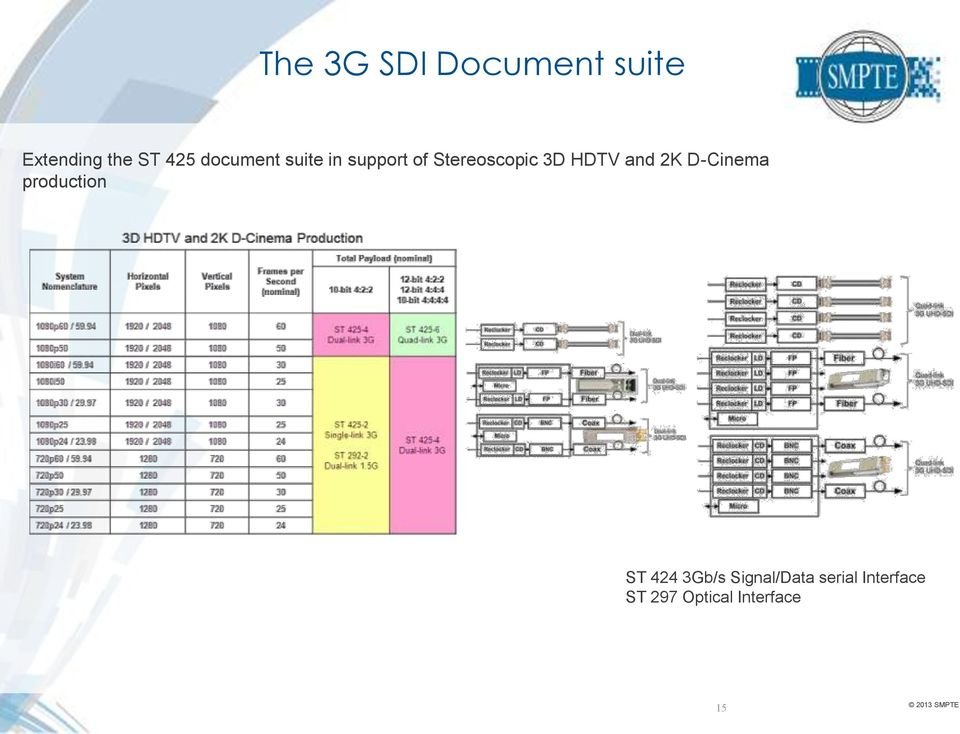 HDTV and 2K D-Cinema production ST 424 3Gb/s